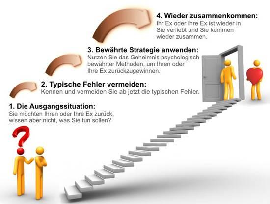 """""""Ex zurück Strategie"""""""